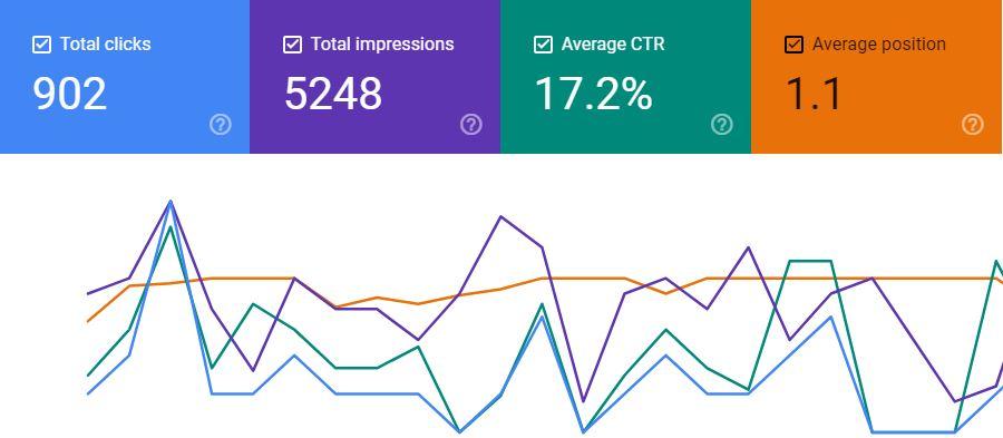 SEO Campaign Results
